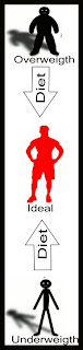 Get Ideal Body