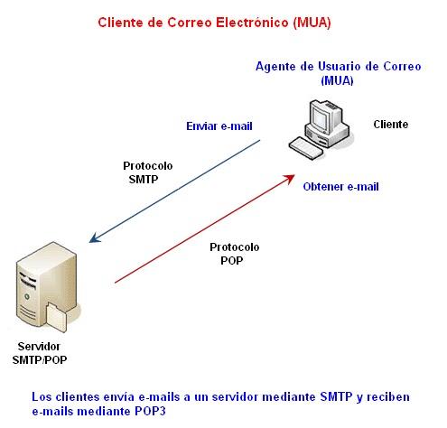 Roberto 39 s networking servicios de e mail y protocolos for Protocolo pop