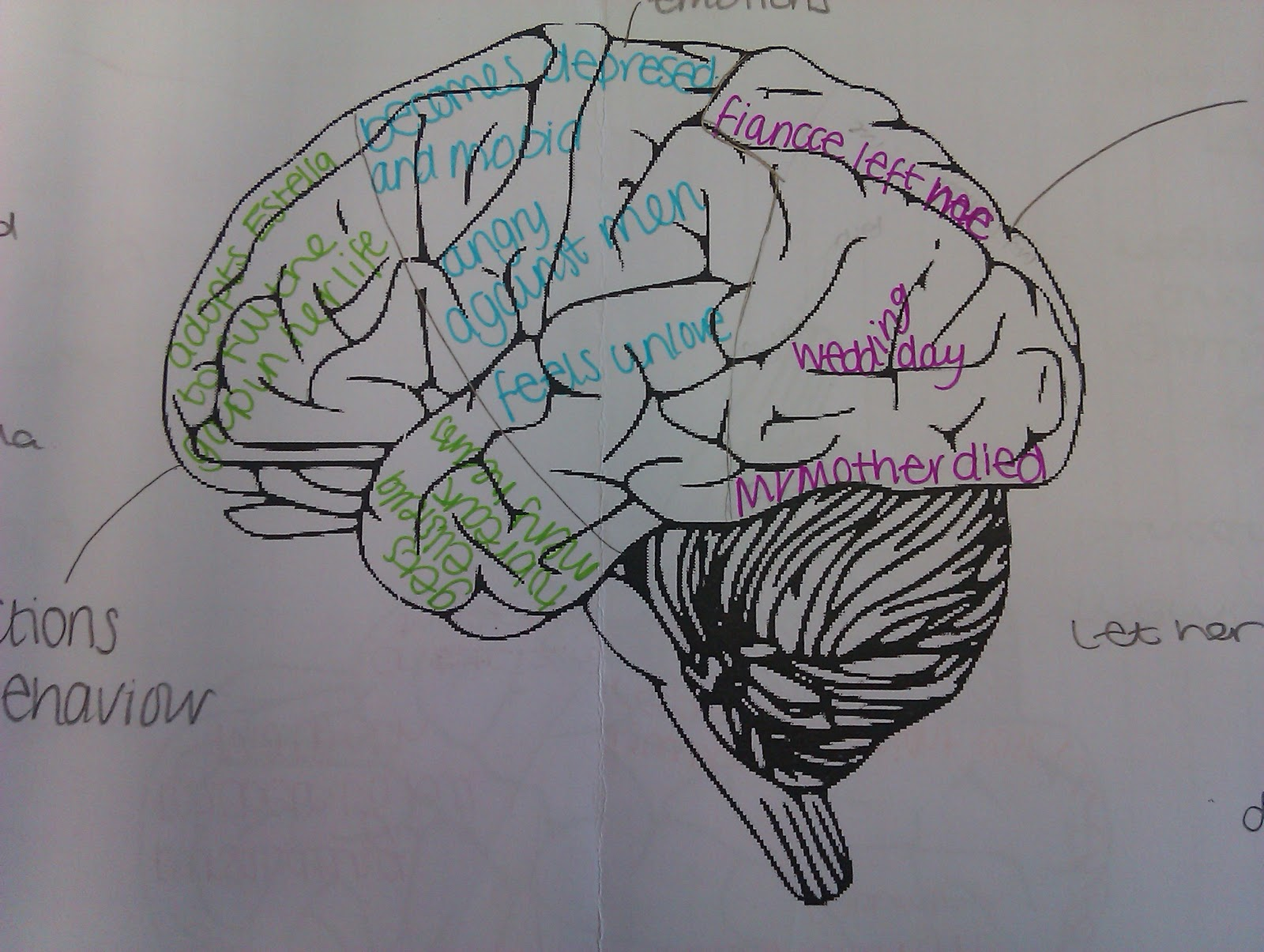 a psychological journey comparing miss havisham and lady macbeth student s work annotating brain