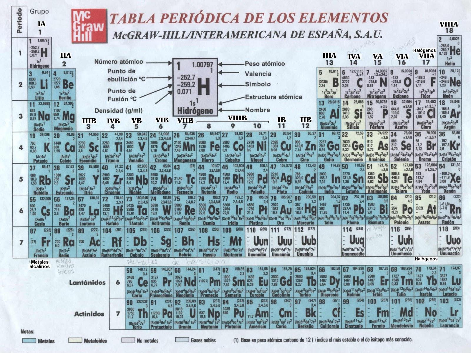 Sedacha13 tabla periodica httpgoogleimgresnum10hlesbiw1024bih629tbmischtbnidj3l0gkogh00hlmimgrefurlhttpclasesdquimicawordpress tabla periodica urtaz Choice Image