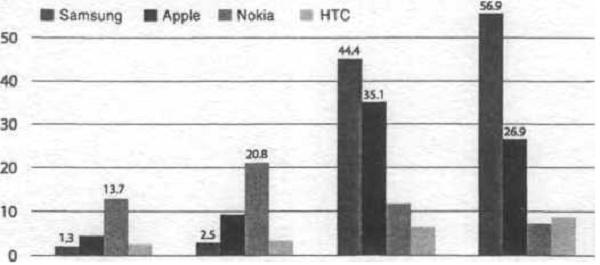 Chỉ trong vòng 3 năm, smartphone của Samsung đã tăng trưởng gấp 43 lần
