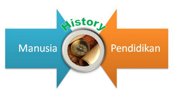 Sejarah Pendidikan: Proses Terbentuknya Pendidikan