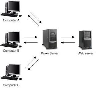 about proxy server