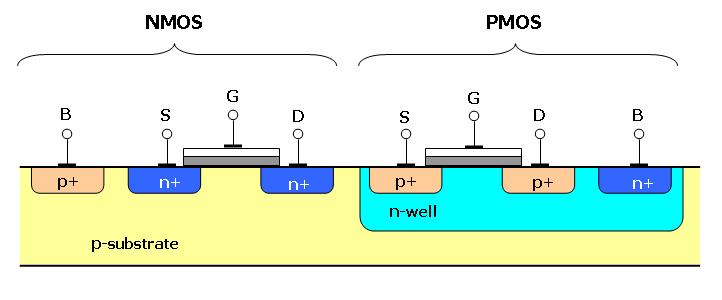 CMOS transistor cross sections