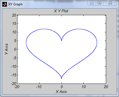 Homemade Stories How To Make A Heart Curve Using Simulink
