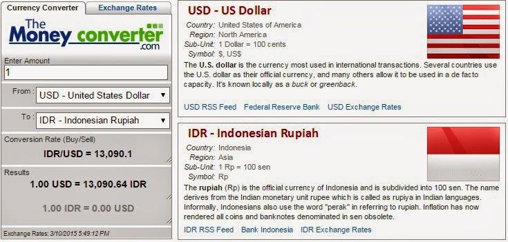 1 dollar to rupiah tembus 13000