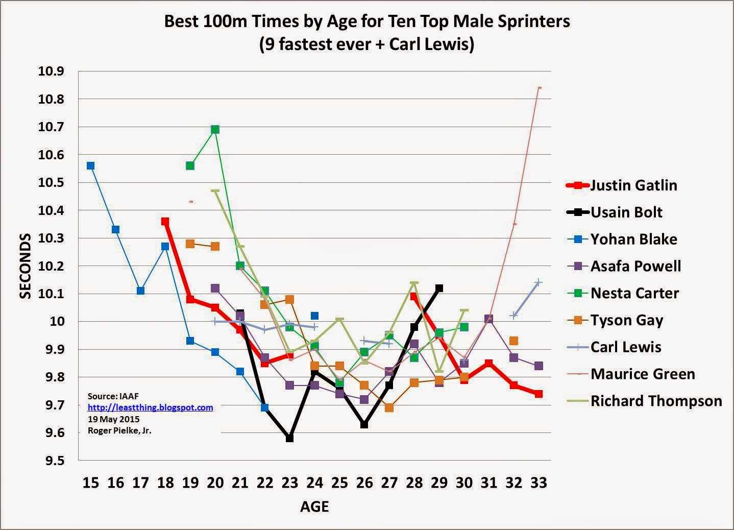 The Least Thing Gatlin S Geriatric Sprinting Exceptionalism