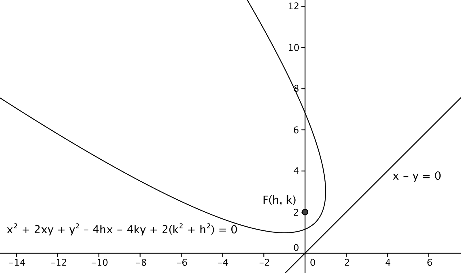 5 The Diagonal Parabola