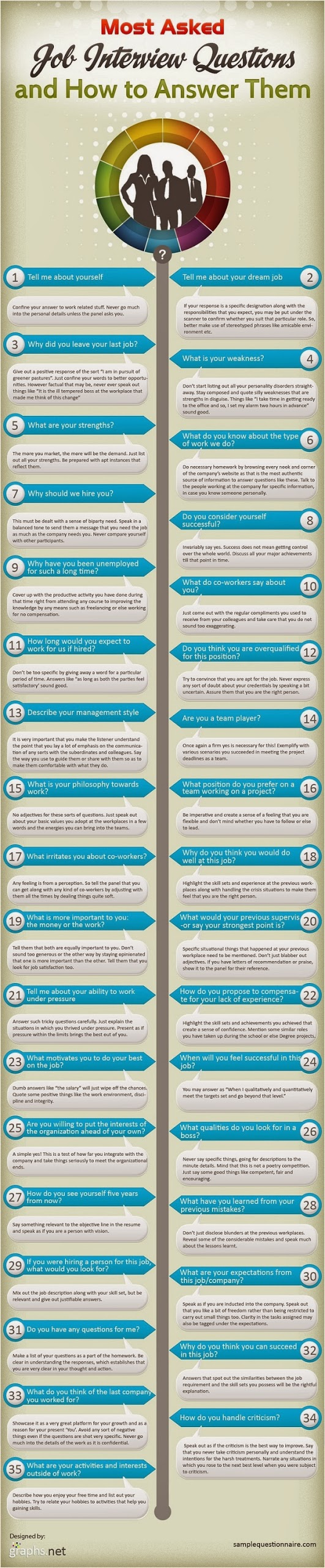 Top Most Asked Questions in Interview