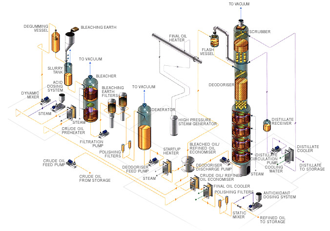 Plant Chemical Components : Chemical engineering world edible oil refinery plant