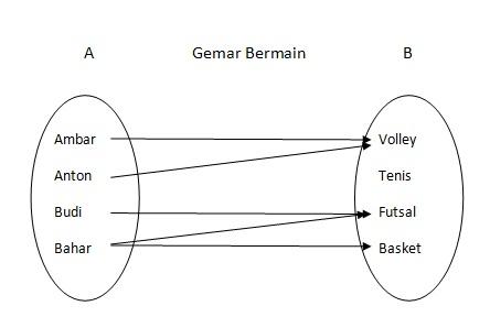 Relasi matematika smp sharematika oleh karena itu diagram ini dinamakan diagram panah ccuart Choice Image