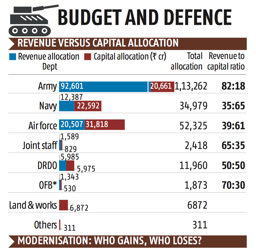 Avatar 2 Budget In Indian Rupees: Defence Spend Lowest Since 1962 War