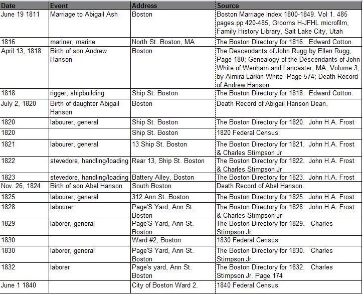 Augers Ancestors A Genealogy Blog Research Plan Andrew Hanson – Research Plan Template
