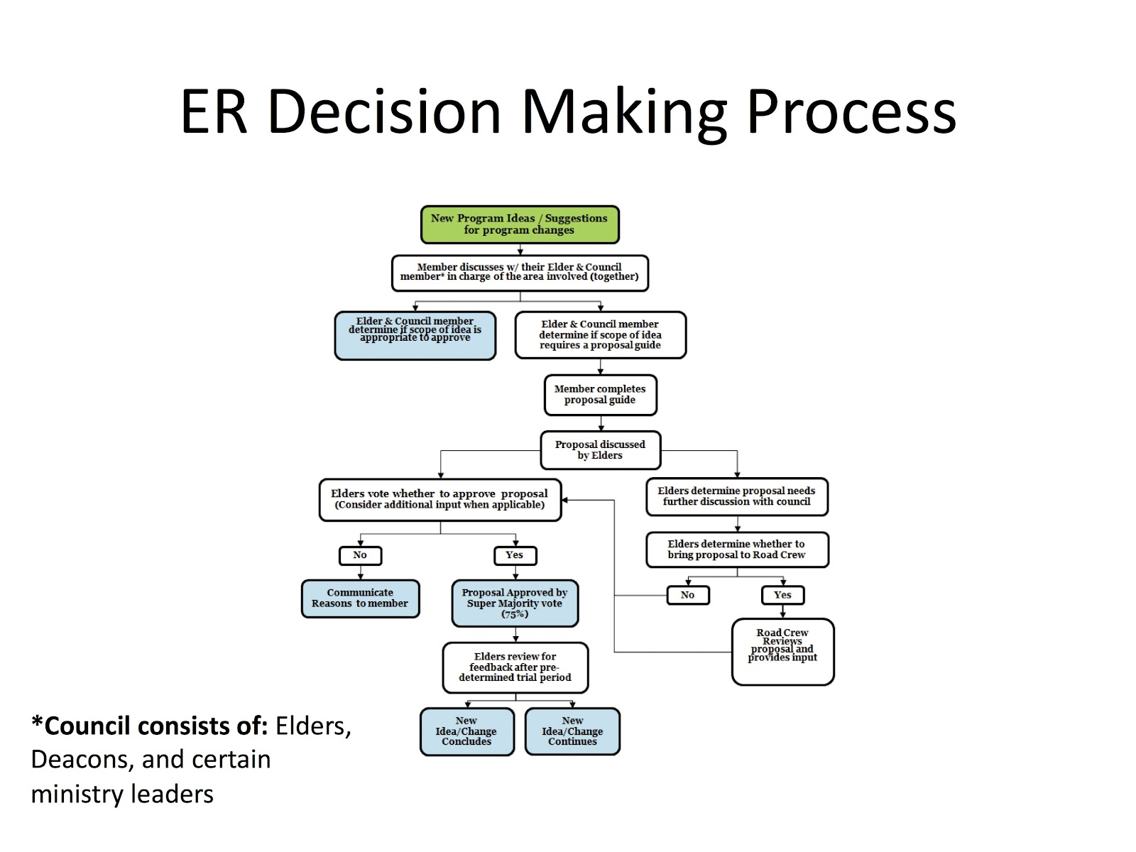 the process of decision making Steps of the ethical steps of the ethical decision decision--making processmaking process eese faculty development workshop douglas r may, professor and co-director.
