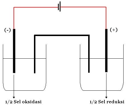 Catatan tekimku elektrolisa diagram sel volta ccuart Image collections