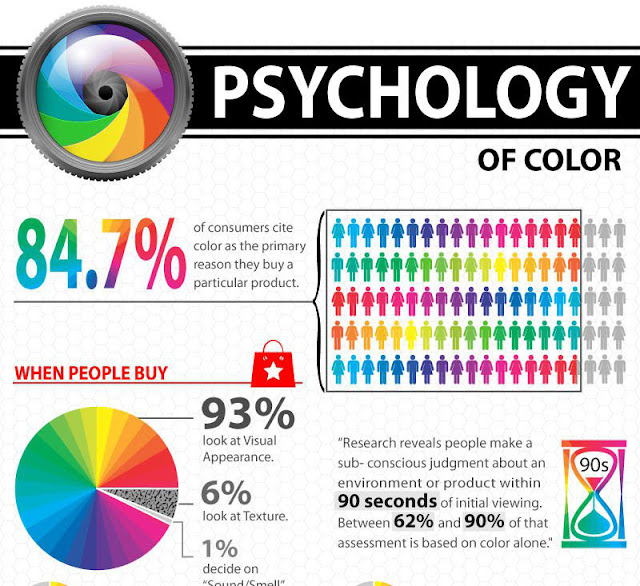 The Psychology of Color: How it Affects Buying Decisions