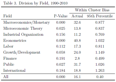 Inspiring Topics For A Great Term Paper In Macroeconomics
