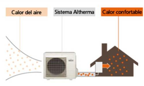 El mundo del ahorro con los electrodom sticos 2015 - Cual es el mejor sistema de calefaccion ...