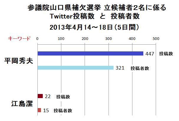 参議院山口県補欠選挙: Twitter...
