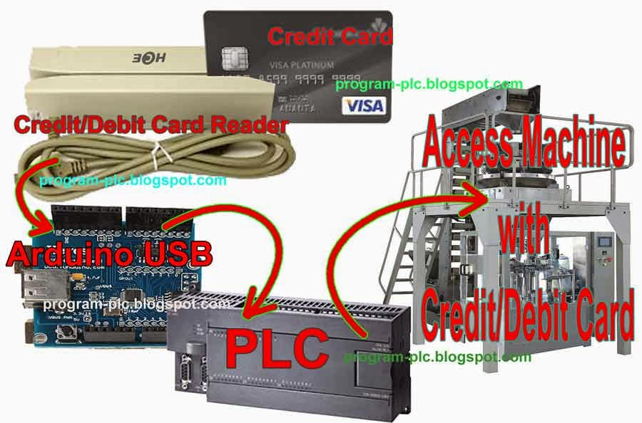 Access to production machine with credit debit Card