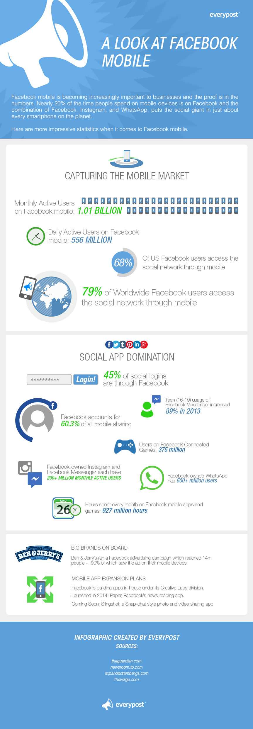 Facebook Mobile and App Trends in 2014 - #infographic #socialmedia