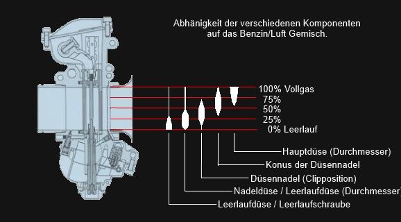Yamaha DT 125 Tuning Blog - WR 200 - DT 230 Lanza: Vergaser Abstimmen