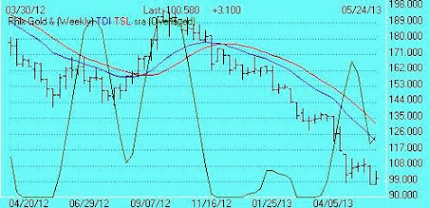 XAU TDI Weekly trend is negative. Pendulum SRA cycle rising.