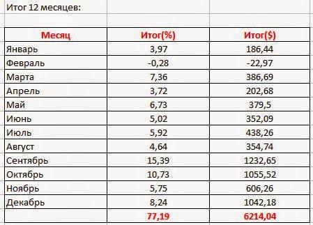 Итог инвестиционного 2014 года: +77,19%