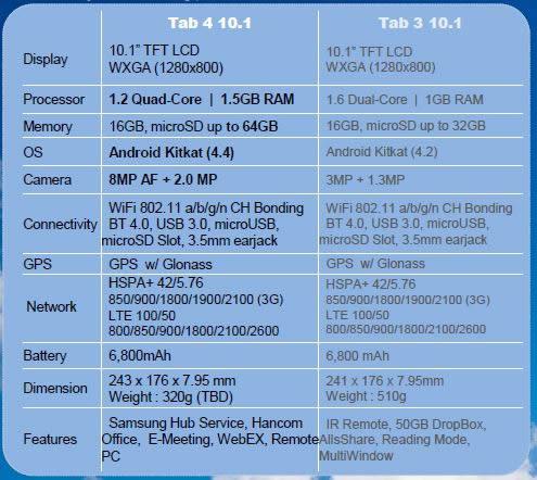 Caratteristiche hardware del Samsung Galaxy Tab 4 10.1