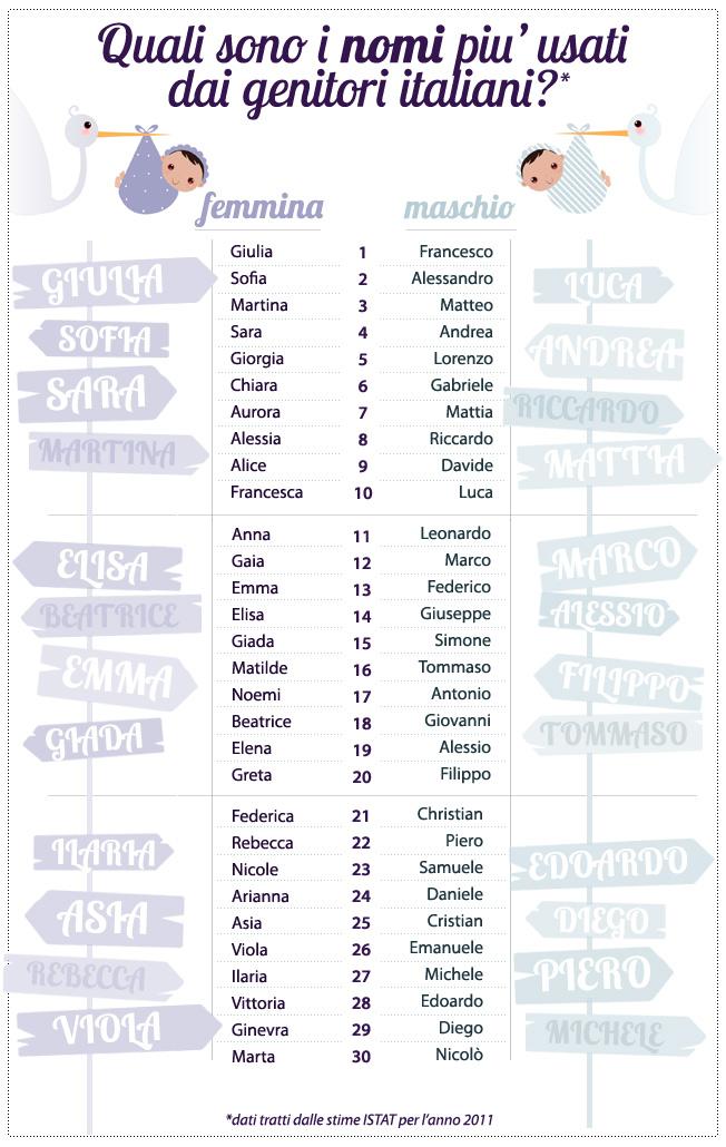 I nomi  per bambini piu' usati in Italia