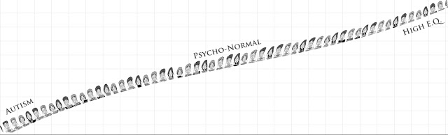 Psycho Normal Graph from Autism on the Left to High E.Q. on the right.