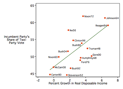 Econ+and+presidential+vote