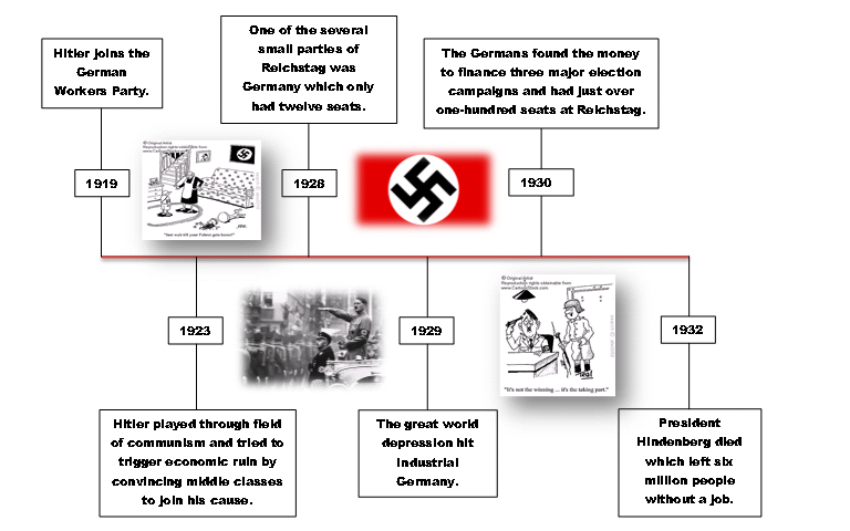 the causes of the rise of the nazi regime The holocaust was encouraged by the nazi regime and the world failed to act fast to stop it nevertheless, the causes of the holocaust are many and varied as opposed to being though to have.