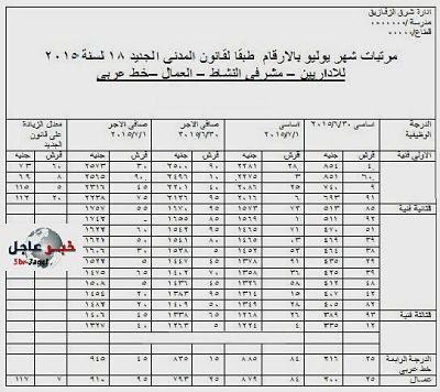 salaries of teachers July 2015