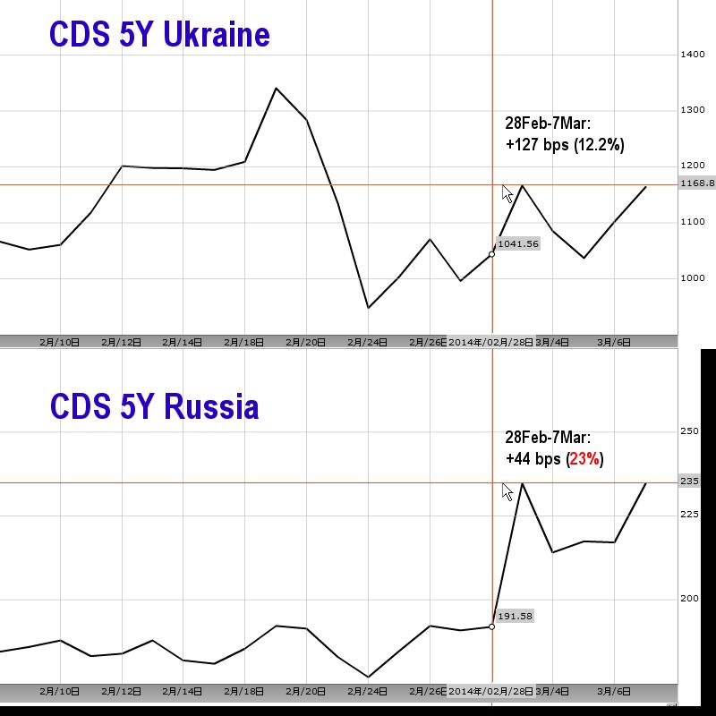 Рынки об украинском кризисе: страдают интересы РФ
