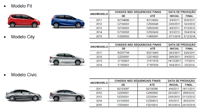 Honda Civic, FIT, City e CR-V - recall