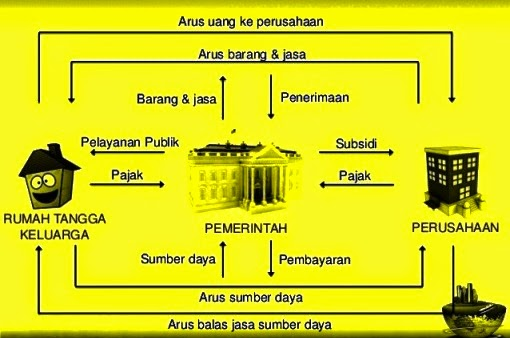 Diagram Arus Kegiatan Ekonomi  The Circular Flow Diagram