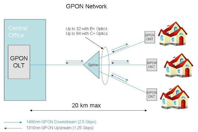 Pengertian dan Definisi GPON, XGPON dan NGPON