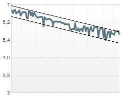 Evolución de la cotización, marcando líneas de soporte y resistencia que define un canal bajista