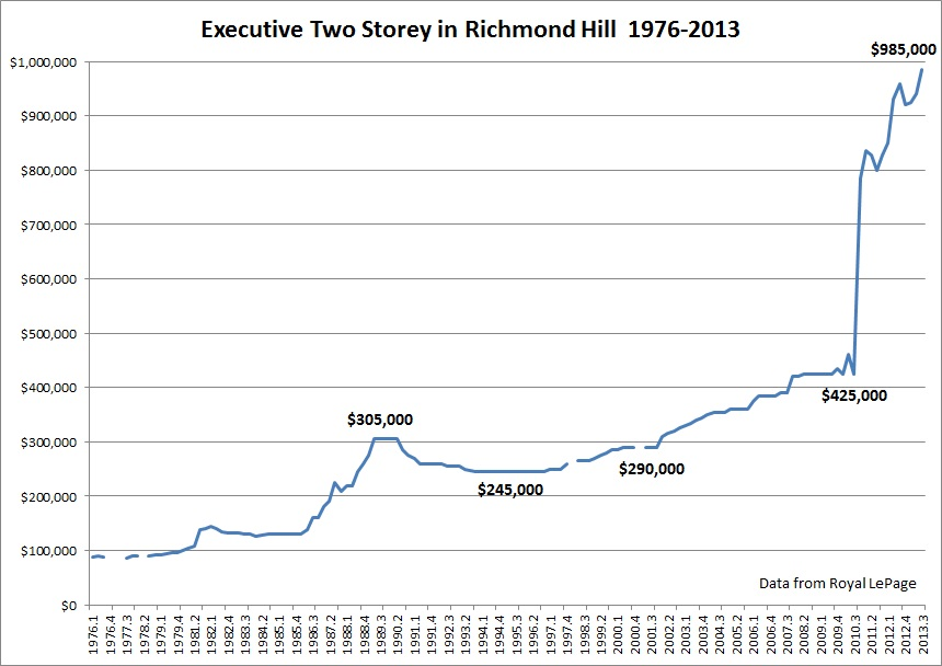 richmond hill housing bubble