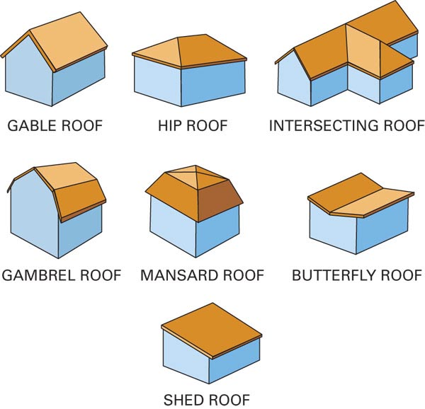 Different styles of house roofs