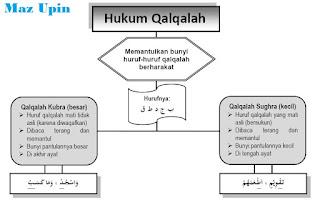 Hukum Bacaan Qalqalah Sugra dan Kubra