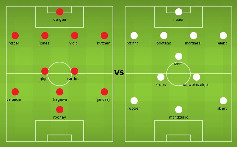 Possible lineups: Manchester United vs Bayern Munich