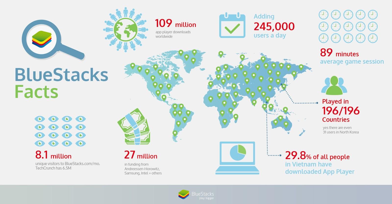 BlueStacks Infographic