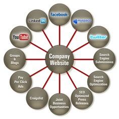 SMO - 100 website, mạng xã hội phổ biến ở việt nam