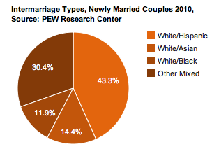 Interracial marriage stereotypes