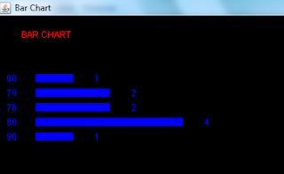 Bar Chart output