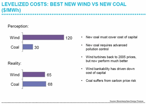 cost of wind energy
