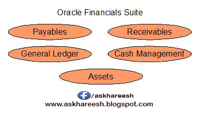 Period Closing Process in Financials Modules, askhareesh blog for Oracle Apps
