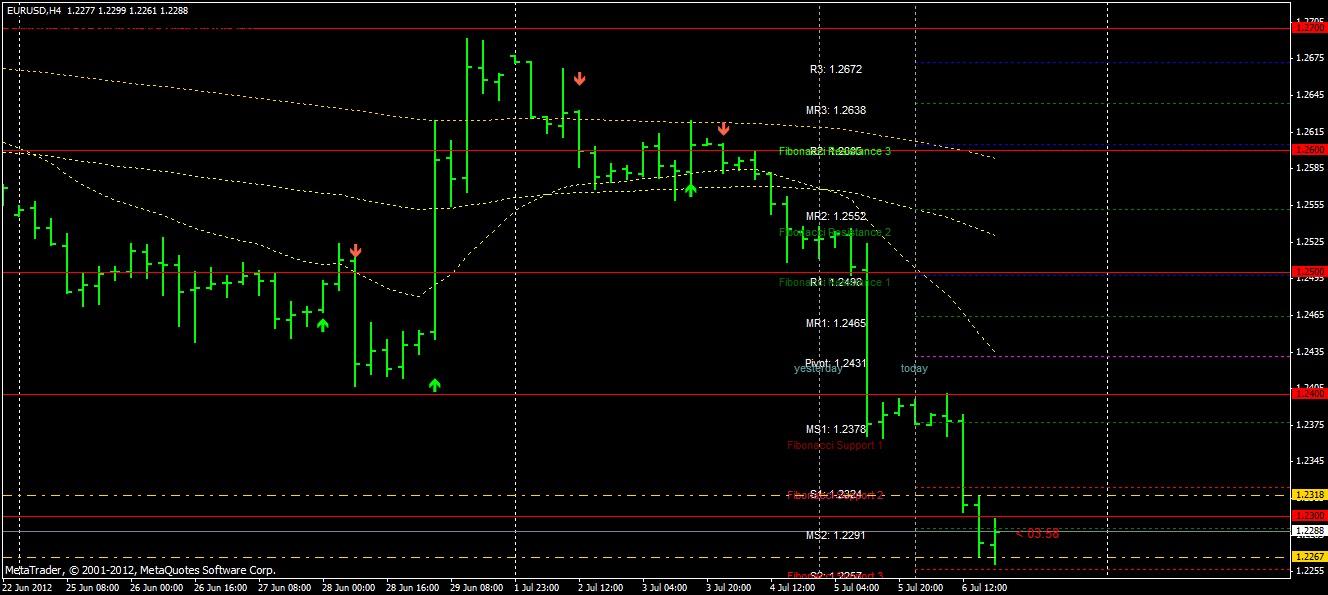 Trading strategie markttechnik trader